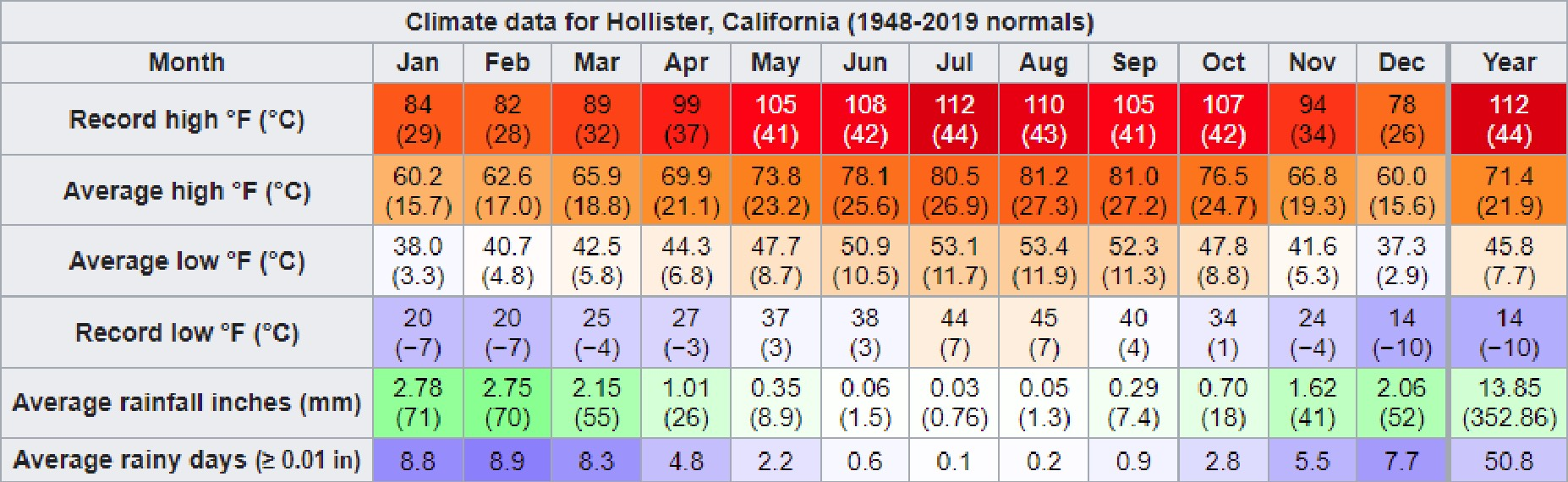 Climate Data for Hollister, CA